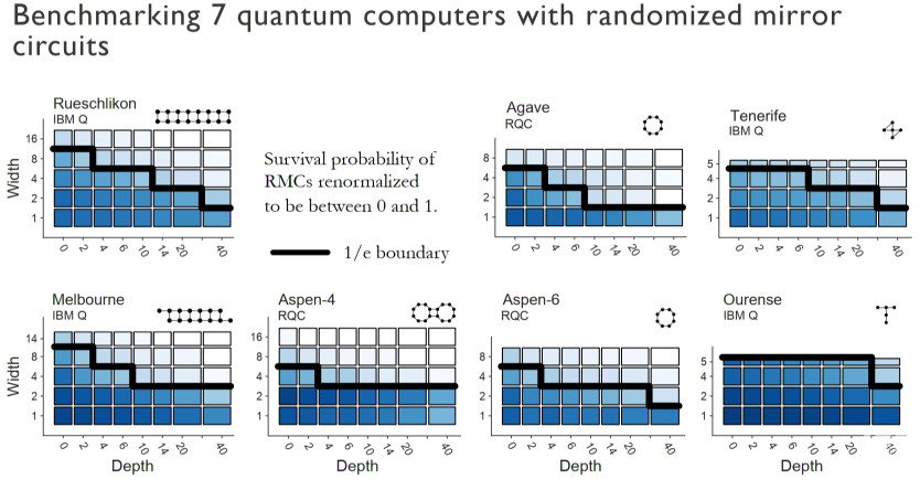 Benchmarking 7 Quantum Computers with Randomized Mirror Circuits