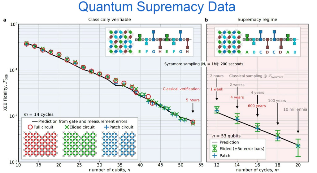 Quantum Supremacy Data