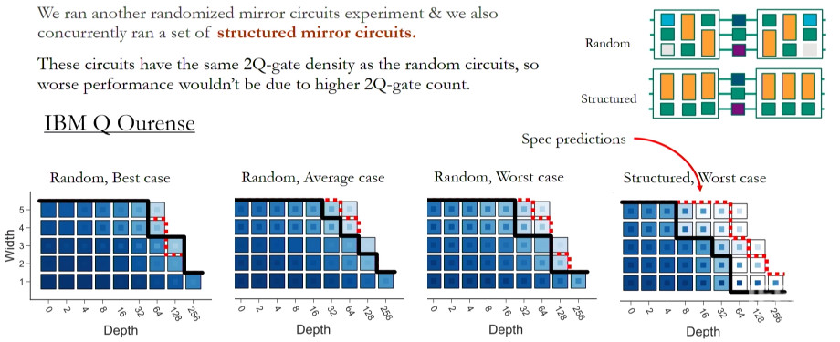 Structured Mirror Circuits